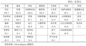 """表9 2003~2015年中国对""""一带一路""""沿线主要国家的绿地投资规模"""
