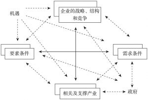 图2-1 钻石模型示意