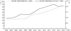 图10 居民部门杠杆率和利息支出占GDP比例