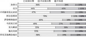图14 最支持向亚洲出售天然气的是阿尔伯塔省,最不支持的是保留地