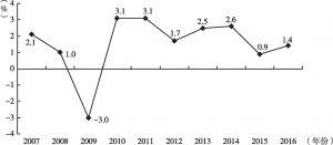 图2 加拿大实际GDP同比增长率变化状况(2007~2016年)