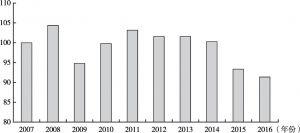 图17 加拿大贸易条件指数变化状况(2007~2016年,2007=100)