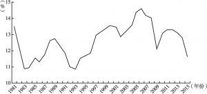 图3 投资率