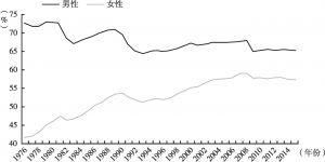 图12 不同性别的就业率