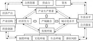 图3-5 产城融合作用机制原理