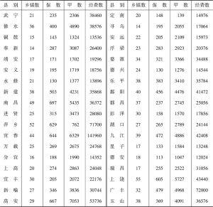 表1-1 1935年度江西省保甲概况