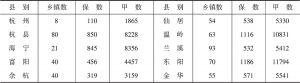表1-3 1935年度浙江省保甲概况