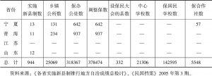 表1-4 1942年各省实施新县制推行地方自治成绩总检讨概括-续表