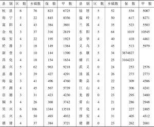 表1-5 1942年度浙江省各县保甲概况