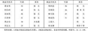 表7-2 龙泉县剑池乡粮食总调查员名册(1941年)