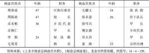 表7-3 龙泉县上东乡粮食总调查员名册(1941年)