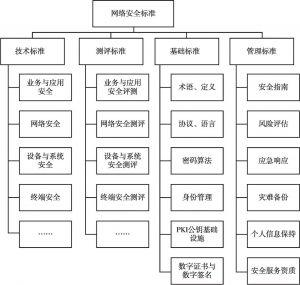 图5 网络安全标准体系框架