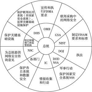 图1 美国联邦机构网络安全职能