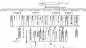 图6-1 云南驰宏锌锗股份有限公司公司治理结构