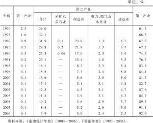 表4-4 各个产业在香港本地生产总值中的分布