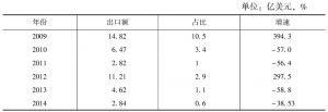 表3 2009~2014年四川对中亚五国出口情况