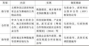 表2 发展规划的实施模式