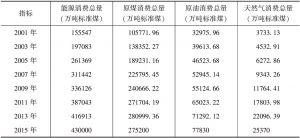 表3 2001年至2015年全国能源消耗总量及构成