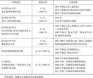 表3-1 日本人口老龄化与老年医疗护理制度