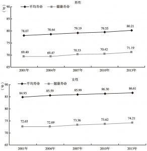 图4-1 日本健康寿命与平均寿命的变化