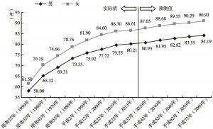 图9-2 日本平均寿命变化与未来预测