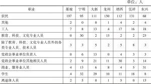 表5-2 各地职业分布情况
