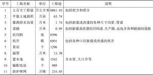 表1 土地整治项目主要工程量明细