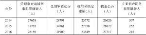 表5 2014~2016年深圳全市检察机关案件情况