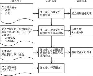 图2 执行阶段流程