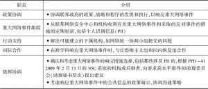表1 PPD-41中规定的网络响应小组职责