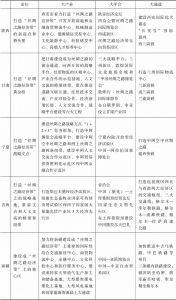 表4 中国西北地区丝绸之路经济带定位