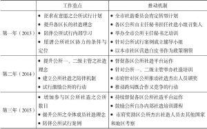 表2-2 台南市公所社造化的推动方式