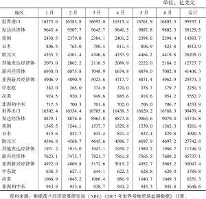 表2 2017年1~6月世界分地区实际贸易量