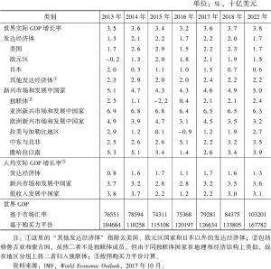 表1-1 世界产出简况(2013~2022年)