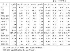 表4-2 汇率:部分国家和地区(2009~2017年)