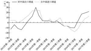 图10 日本与中国双边贸易额情况