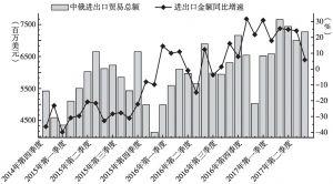 图6 中俄进出口贸易总额及其变化