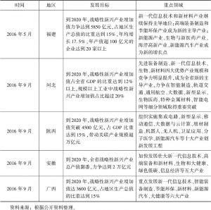 """表3 部分省份""""十三五""""战略性新兴产业发展规划主要内容"""