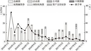 图3 各类绿色债券发行量及市场流动性