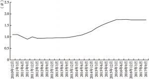 图3 商业银行不良贷款率