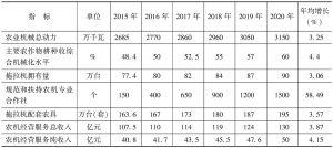 """表5 甘肃省""""十三五""""农业机械化发展主要指标"""