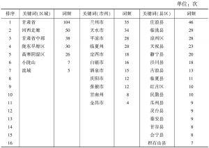 表9 2011~2015年《甘肃农业科技》高频次地域名关键词