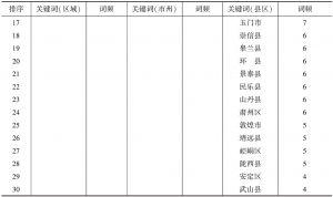 表9 2011~2015年《甘肃农业科技》高频次地域名关键词-续表