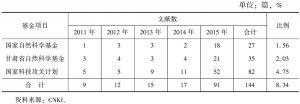 表11 2011~2015年《甘肃农业科技》刊发基金论文情况