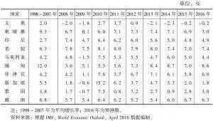 表1 1998~2016年东盟国家的实际国内生产总值增长率