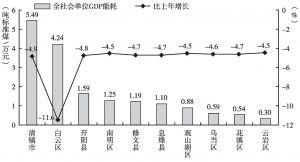 图28 2014年贵阳市各区(市、县)全社会单位GDP能耗及其增速变化情况