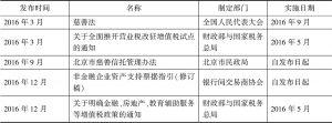 年度规章、规范性文件目录
