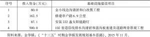 表2 金华村组基础设施建设情况