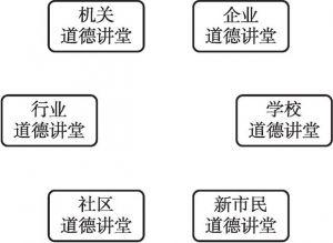 图3 六类道德讲堂