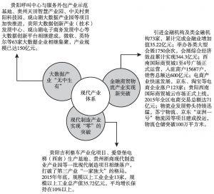 图1 观山湖区现代产业体系